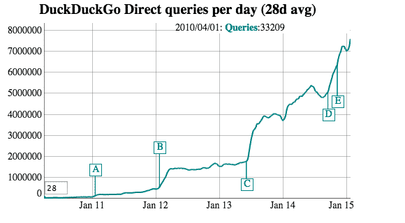 duckduckgo annual queries
